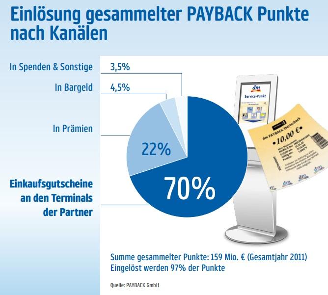 payback-einloesung