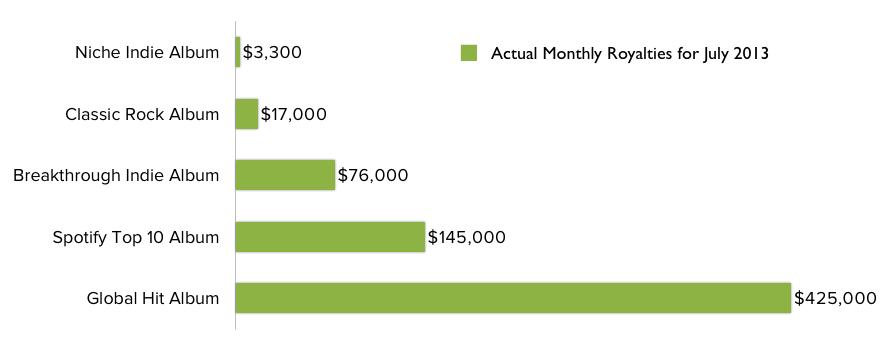 spotify-auszahlungsstatistik