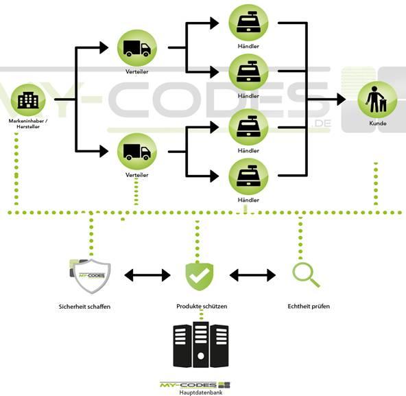 mycodes-diagramm